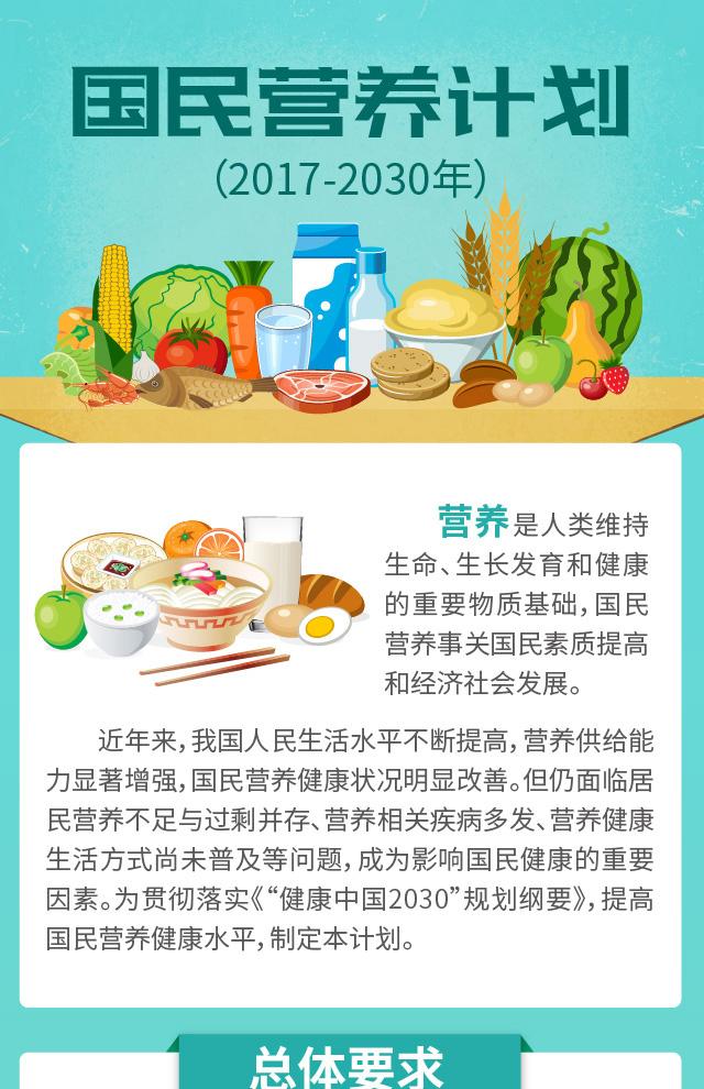 一图读懂《健康中国 国民营养计划(2017-2030年)》全文